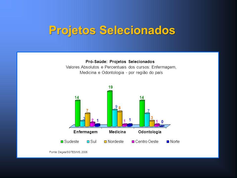 14 7 3 1 0 EnfermagemMedicinaOdontologia Pró-Saúde: Projetos Selecionados Valores Absolutos e Percentuais dos cursos: Enfermagem, Medicina e Odontologia - por região do país SudesteSulNordesteCentro OesteNorte Fonte: Deges/SGTES/MS, 2005 Projetos Selecionados