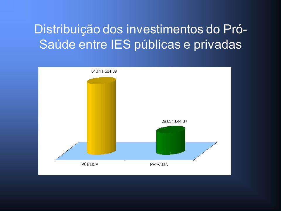 Distribuição dos investimentos do Pró- Saúde entre IES públicas e privadas