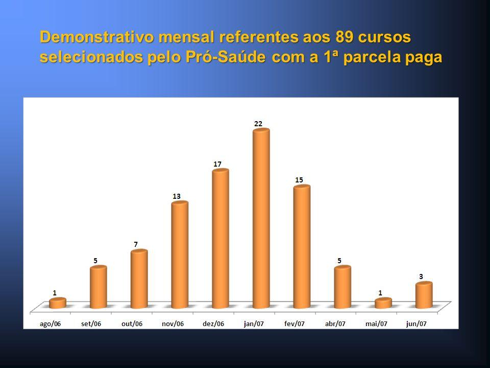 Demonstrativo mensal referentes aos 89 cursos selecionados pelo Pró-Saúde com a 1ª parcela paga