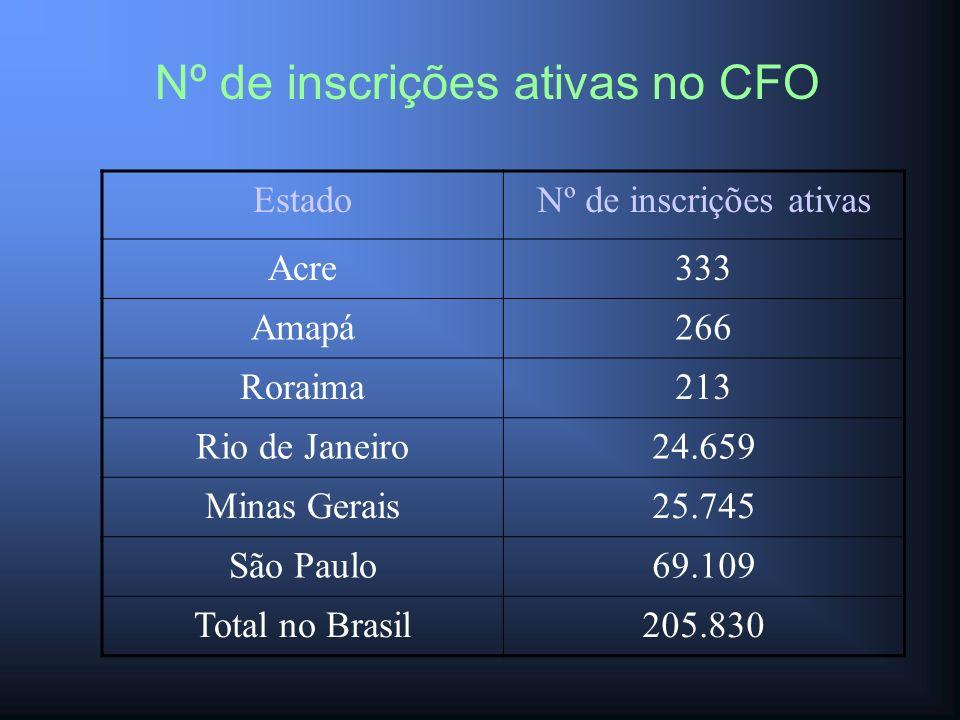 Nº de inscrições ativas no CFO EstadoNº de inscrições ativas Acre333 Amapá266 Roraima213 Rio de Janeiro24.659 Minas Gerais25.745 São Paulo69.109 Total