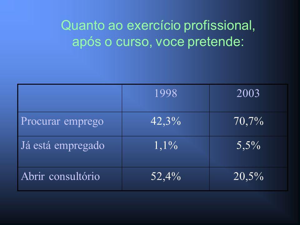 Quanto ao exercício profissional, após o curso, voce pretende: 19982003 Procurar emprego42,3%70,7% Já está empregado1,1%5,5% Abrir consultório52,4%20,