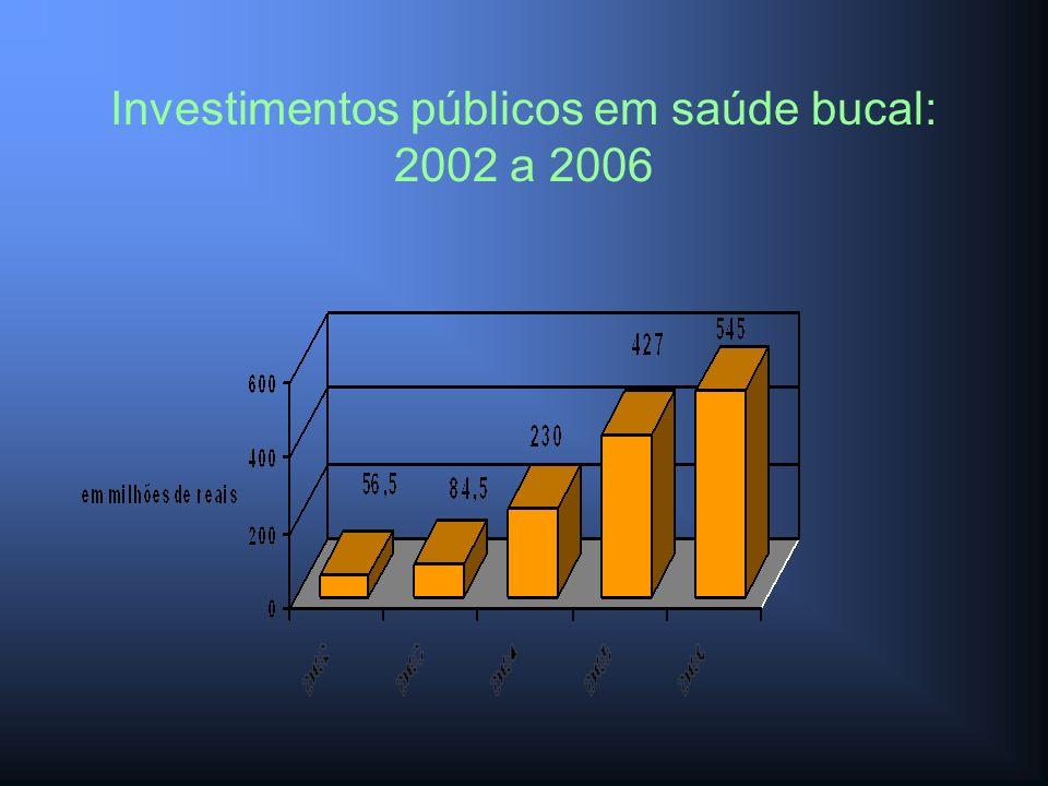 Investimentos públicos em saúde bucal: 2002 a 2006
