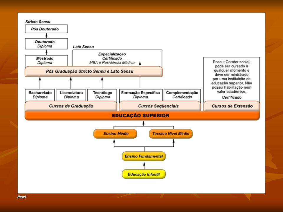 Perri 1) Legislação educacional do Brasil é clara (credenciamento de oferta, funcionamento, cadastro, valor atribuído à certificação de cursos lato sensu); 2) Vinculação deste nível de ensino com o projeto pedagógico da IES e em coerência com as Diretrizes Curriculares Nacionais dos Cursos de Graduação em Odontologia; 3) Recomendam-se estudos: conteúdos de visão integrada da saúde; aspectos preventivos e promocionais na especialidade; mais significativos de bioética, metodologias da pesquisa e do ensino e para a elaboração da monografia; preparo para a educação à distância, on line e atividades inovadoras no ambiente de ensino- aprendizagem; atendimento especificidades (CTBMF); 4) Considerar nova proposta de avaliação dos cursos de especialização, em atendimento à legislação vigente sobre avaliação do ensino superior; 5) Há necessidade de redirecionamento acadêmico dos cursos de especialização em Odontologia.