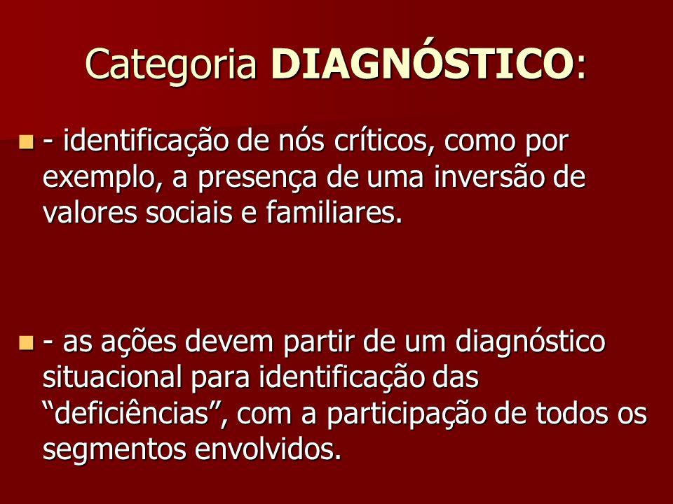 Categoria DIAGNÓSTICO: - identificação de nós críticos, como por exemplo, a presença de uma inversão de valores sociais e familiares. - identificação