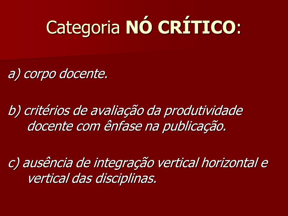 Categoria NÓ CRÍTICO: a) corpo docente. b) critérios de avaliação da produtividade docente com ênfase na publicação. c) ausência de integração vertica