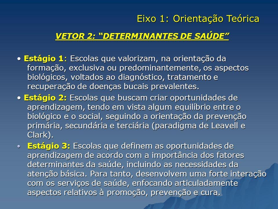 VETOR 2: DETERMINANTES DE SAÚDE Estágio 1: Escolas que valorizam, na orientação da formação, exclusiva ou predominantemente, os aspectos biológicos, v