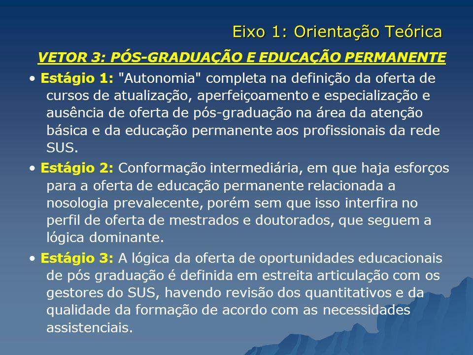 VETOR 3: PÓS-GRADUAÇÃO E EDUCAÇÃO PERMANENTE Estágio 1: