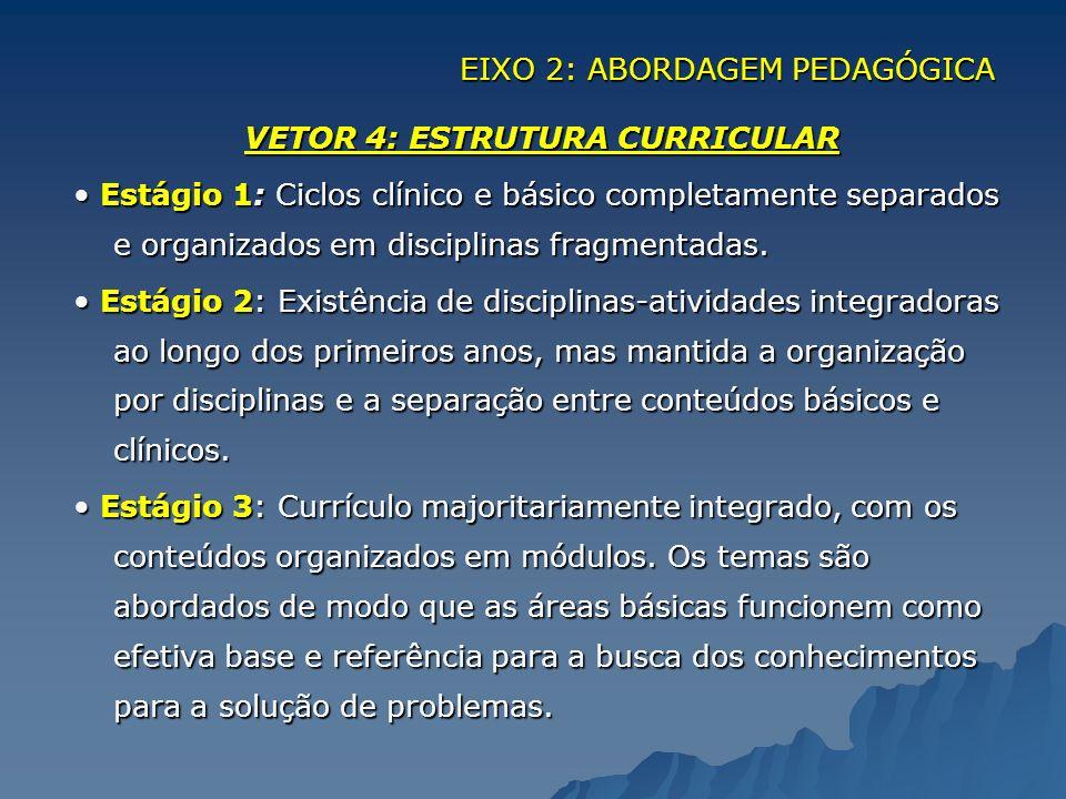 EIXO 2: ABORDAGEM PEDAGÓGICA VETOR 4: ESTRUTURA CURRICULAR Estágio 1: Ciclos clínico e básico completamente separados e organizados em disciplinas fra