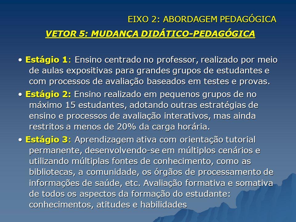 VETOR 5: MUDANÇA DIDÁTICO-PEDAGÓGICA Estágio 1: Ensino centrado no professor, realizado por meio de aulas expositivas para grandes grupos de estudante