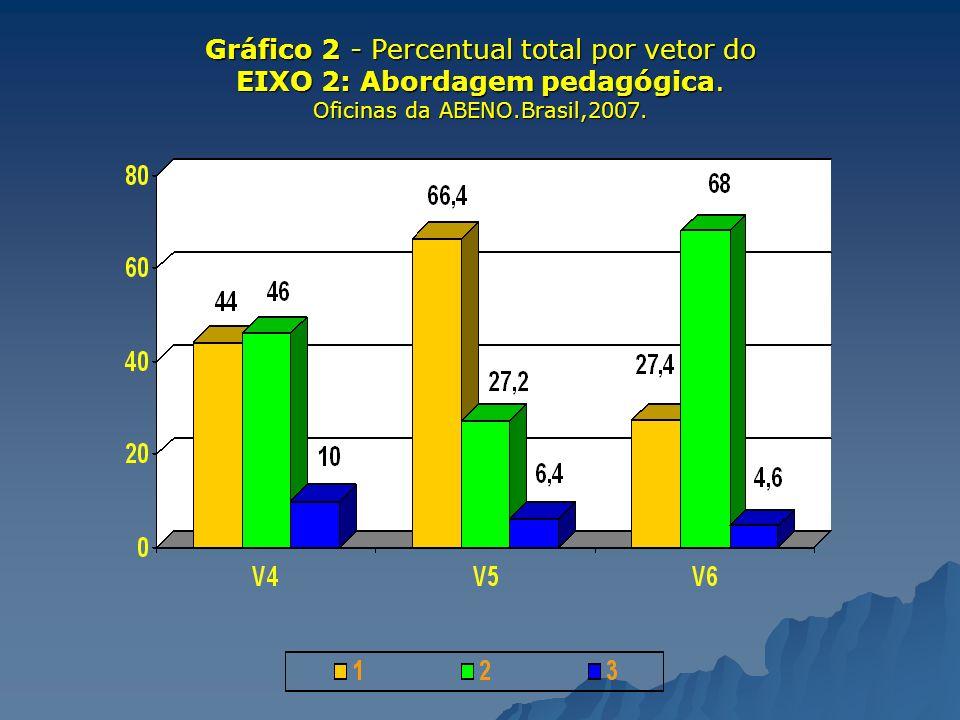 Gráfico 2 - Percentual total por vetor do EIXO 2: Abordagem pedagógica. Oficinas da ABENO.Brasil,2007.