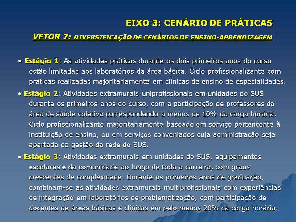EIXO 3: CENÁRIO DE PRÁTICAS VETOR 7: DIVERSIFICAÇÃO DE CENÁRIOS DE ENSINO-APRENDIZAGEM Estágio 1: As atividades práticas durante os dois primeiros ano