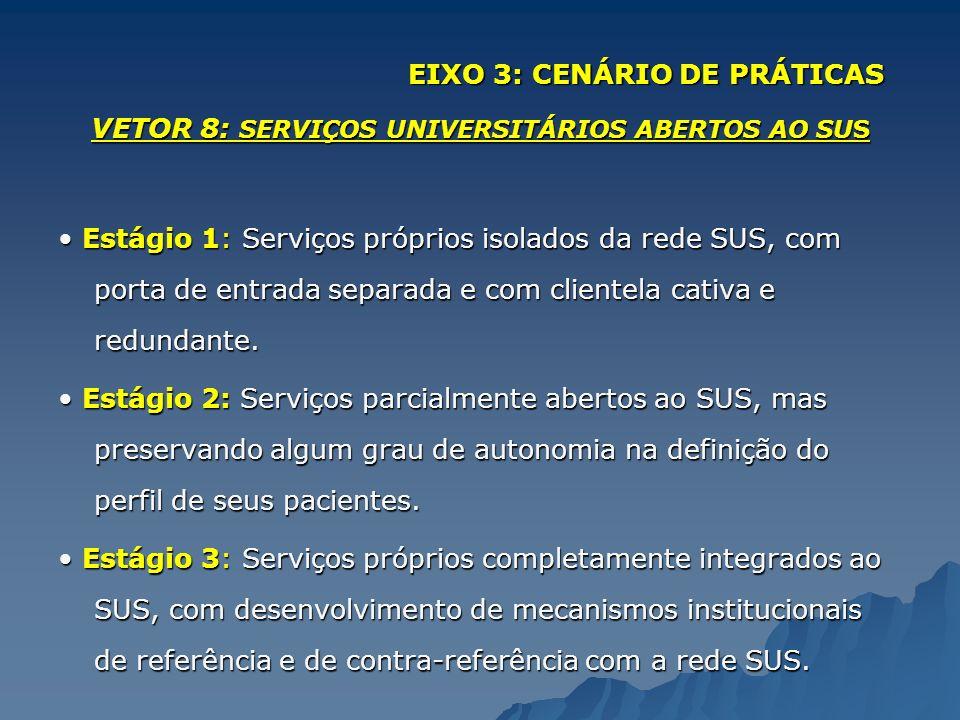 VETOR 8: SERVIÇOS UNIVERSITÁRIOS ABERTOS AO SUS Estágio 1: Serviços próprios isolados da rede SUS, com porta de entrada separada e com clientela cativ