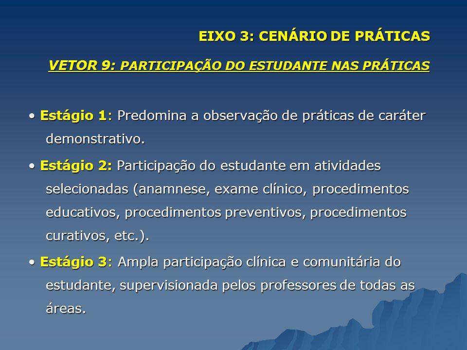 VETOR 9: PARTICIPAÇÃO DO ESTUDANTE NAS PRÁTICAS Estágio 1: Predomina a observação de práticas de caráter demonstrativo. Estágio 1: Predomina a observa