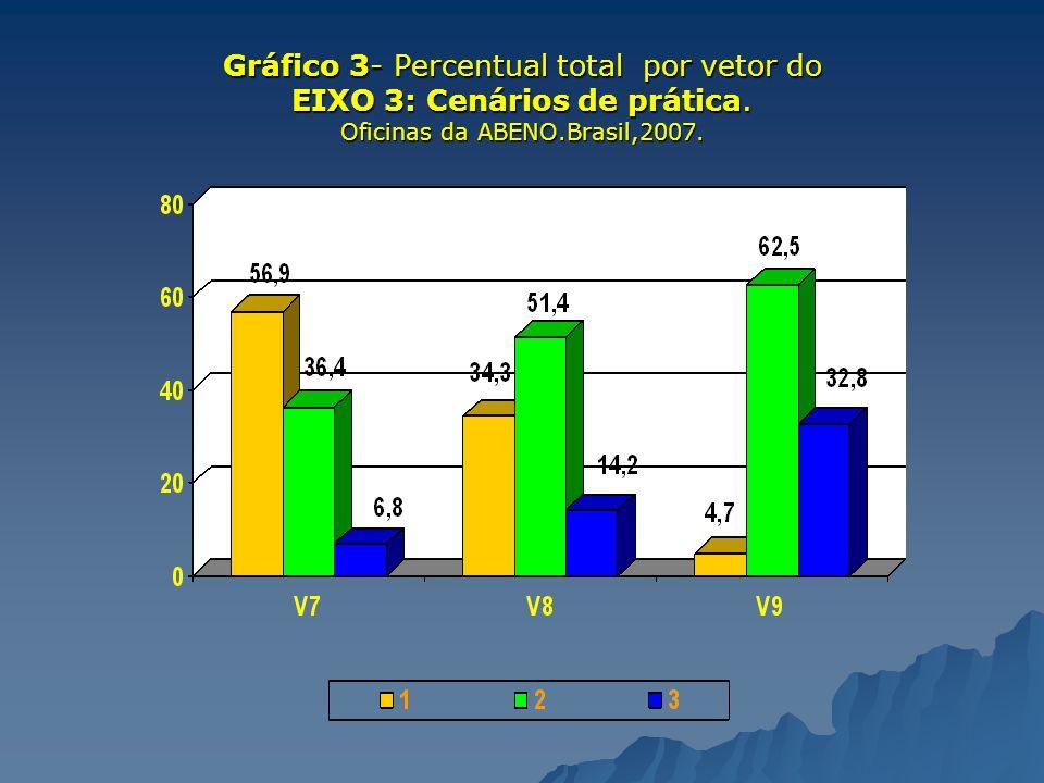 Gráfico 3- Percentual total por vetor do EIXO 3: Cenários de prática. Oficinas da ABENO.Brasil,2007.