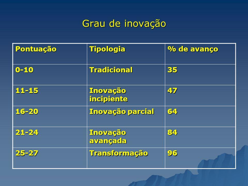 Grau de inovação PontuaçãoTipologia % de avanço 0-10Tradicional35 11-15 Inovação incipiente 47 16-20 Inovação parcial 64 21-24 Inovação avançada 84 25
