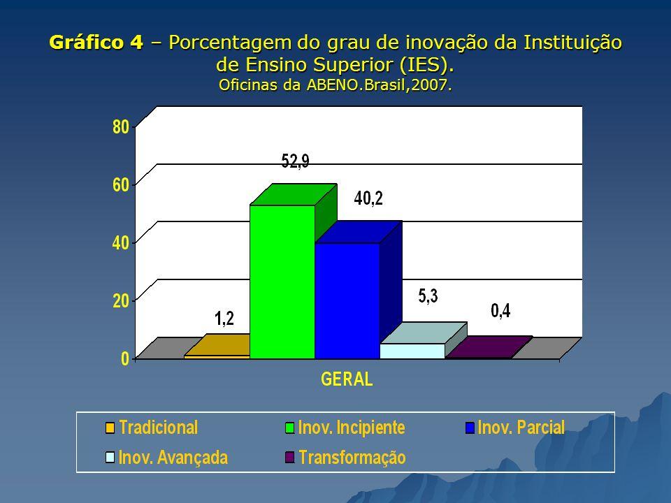 Gráfico 4 – Porcentagem do grau de inovação da Instituição de Ensino Superior (IES). Oficinas da ABENO.Brasil,2007.