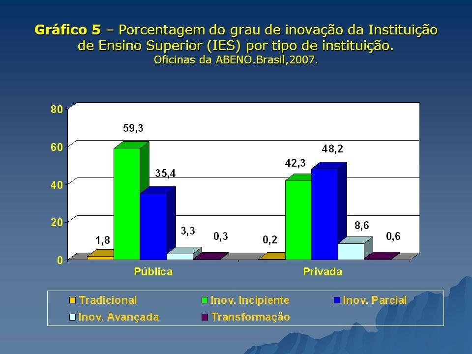 Gráfico 5 – Porcentagem do grau de inovação da Instituição de Ensino Superior (IES) por tipo de instituição. Oficinas da ABENO.Brasil,2007.