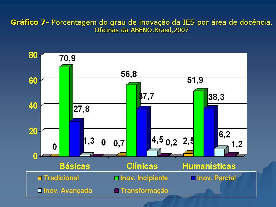 Gráfico 7- Porcentagem do grau de inovação da IES por área de docência. Oficinas da ABENO.Brasil,2007