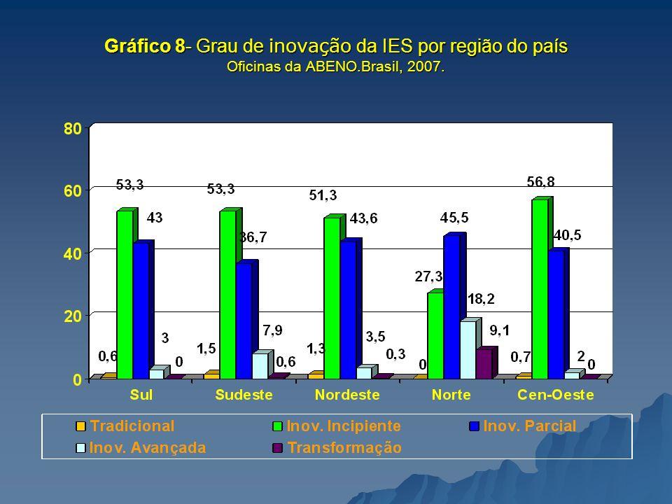 Gráfico 8- Grau de inovação da IES por região do país Oficinas da ABENO.Brasil, 2007.