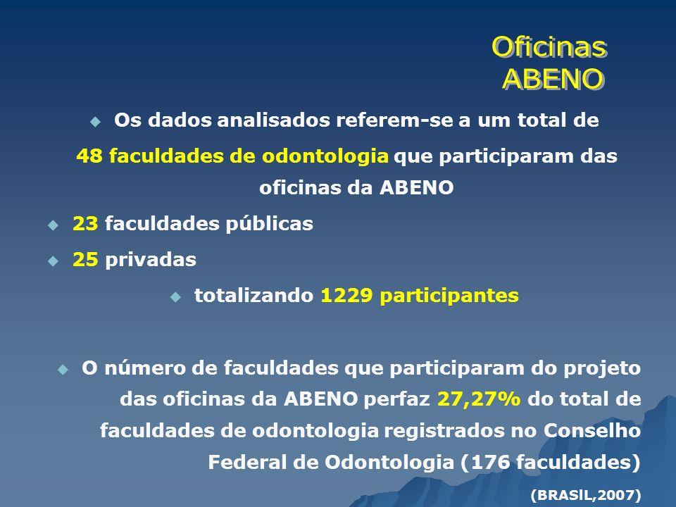 Os dados analisados referem-se a um total de 48 faculdades de odontologia que participaram das oficinas da ABENO 23 faculdades públicas 25 privadas to