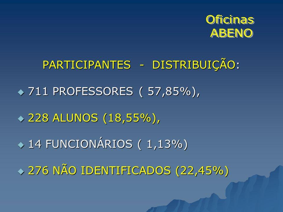PARTICIPANTES - DISTRIBUIÇÃO: 711 PROFESSORES ( 57,85%), 711 PROFESSORES ( 57,85%), 228 ALUNOS (18,55%), 228 ALUNOS (18,55%), 14 FUNCIONÁRIOS ( 1,13%)