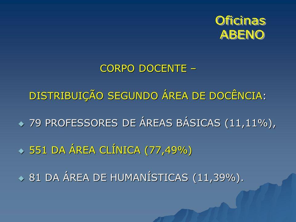 CORPO DOCENTE – DISTRIBUIÇÃO SEGUNDO ÁREA DE DOCÊNCIA: 79 PROFESSORES DE ÁREAS BÁSICAS (11,11%), 79 PROFESSORES DE ÁREAS BÁSICAS (11,11%), 551 DA ÁREA
