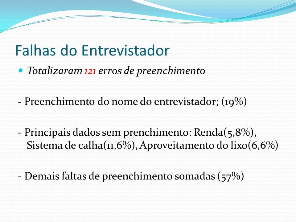 Falhas do Observador Totalizaram 308 erros de preenchimento - Preenchimento do nome do observador(27%) - Falta de dados: - Não definir a capacidade volumétrica da cisterna(6%) - Não definir o volume observado(3,57%) - A opção número de águas/calhas que estava no questionário do entrevistador, não foi adicionada ao questionário do observador, por isso essa questão ficou bastante vaga e poucos responderam, nº de águas(31%) e nº de calhas(16,9%) - Tipo de sujeira encontrada no telhado(2,6%) - Demais faltas de preenchimento – respostas subjetivas (12,3%) - Falta de observações pertinentes (quase a totalidade)