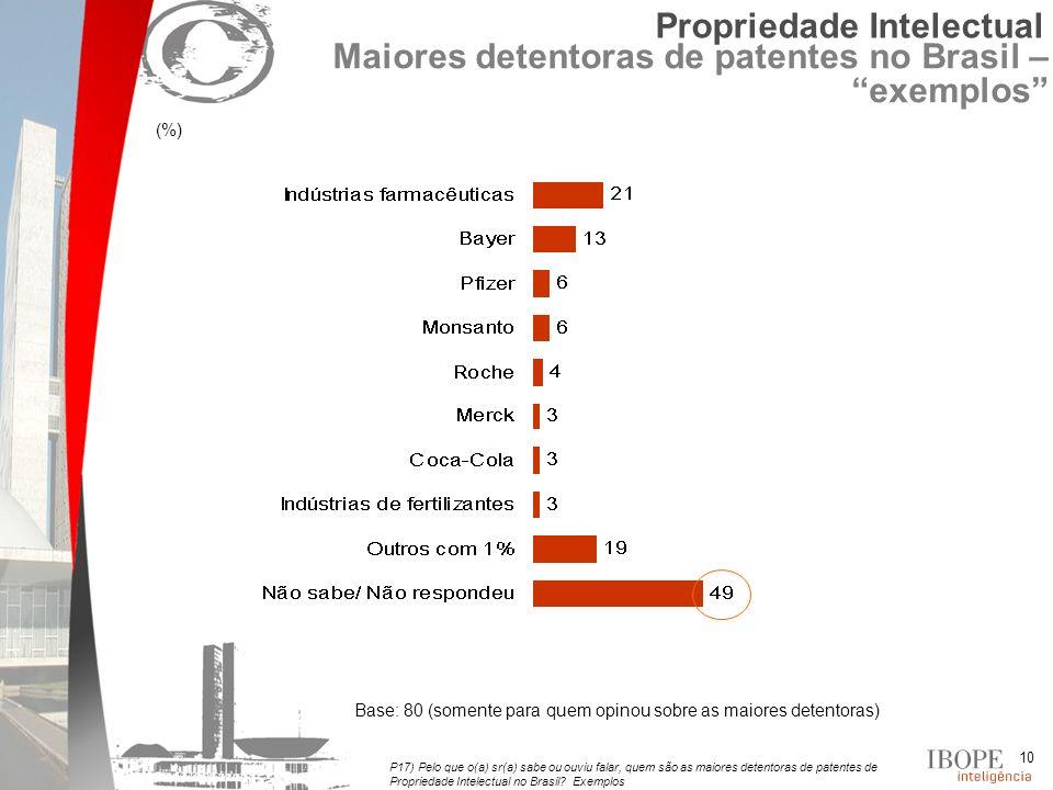 10 P17) Pelo que o(a) sr(a) sabe ou ouviu falar, quem são as maiores detentoras de patentes de Propriedade Intelectual no Brasil.