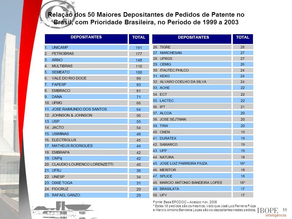 11 Relação dos 50 Maiores Depositantes de Pedidos de Patente no Brasil, com Prioridade Brasileira, no Período de 1999 a 2003 Fonte: Base EPODOC – Acesso: nov.