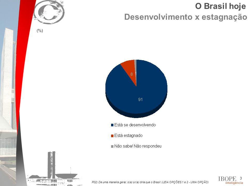 3 Desenvolvimento x estagnação (%) P02) De uma maneira geral, o(a) sr(a) diria que o Brasil: (LEIA OPÇÕES 1 e 2 - UMA OPÇÃO) O Brasil hoje