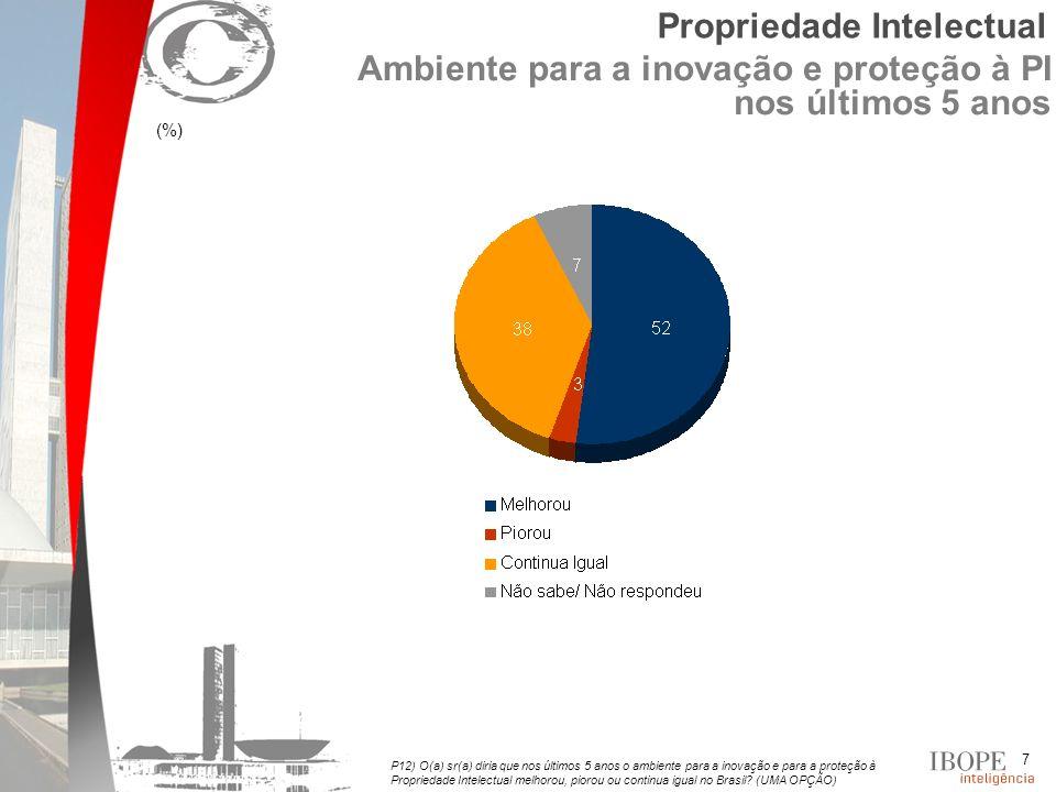 7 (%) P12) O(a) sr(a) diria que nos últimos 5 anos o ambiente para a inovação e para a proteção à Propriedade Intelectual melhorou, piorou ou continua igual no Brasil.