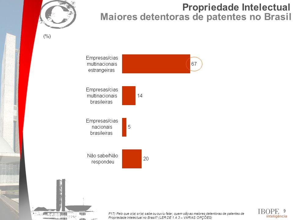 9 P17) Pelo que o(a) sr(a) sabe ou ouviu falar, quem são as maiores detentoras de patentes de Propriedade Intelectual no Brasil.