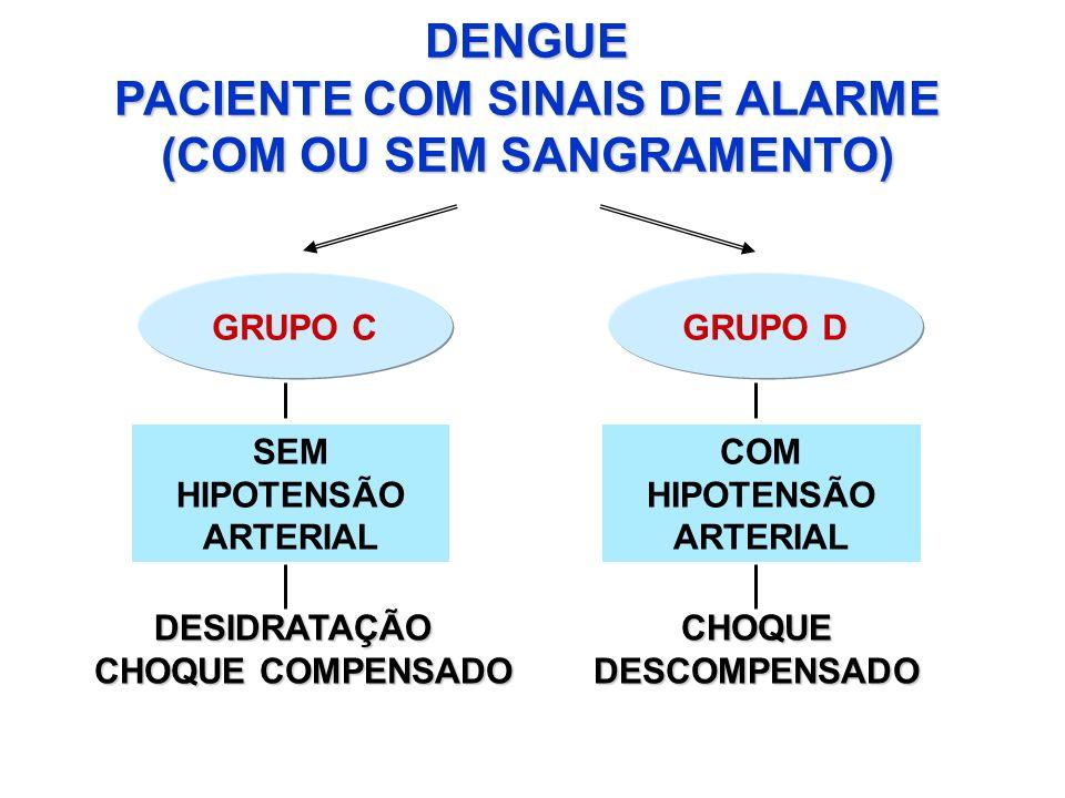 DENGUE PACIENTE COM SINAIS DE ALARME (COM OU SEM SANGRAMENTO) GRUPO C SEM HIPOTENSÃO ARTERIAL CHOQUE COMPENSADO DESIDRATAÇÃO GRUPO D COM HIPOTENSÃO AR