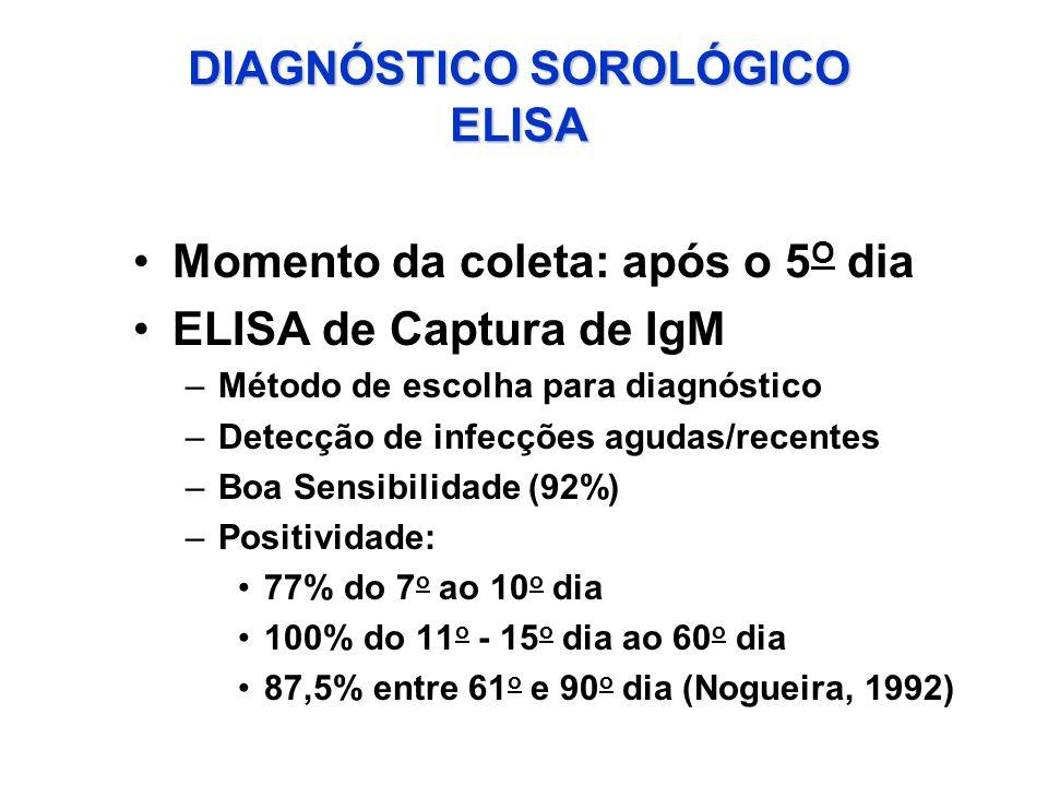 DIAGNÓSTICO SOROLÓGICO ELISA Momento da coleta: após o 5 O dia ELISA de Captura de IgM –Método de escolha para diagnóstico –Detecção de infecções agud
