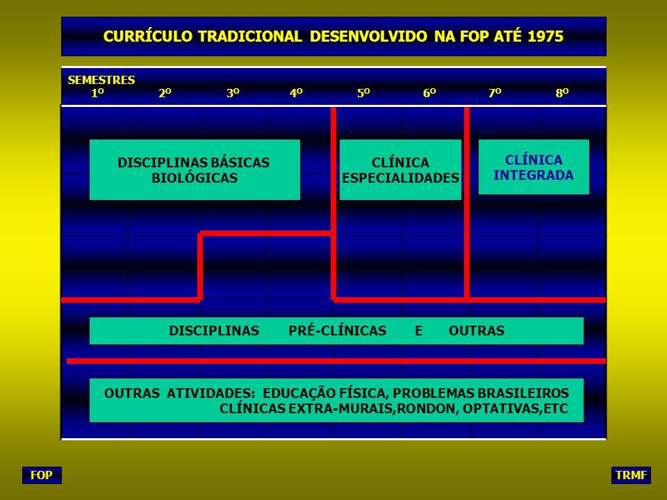 FOPTRMF SEMESTRES 1 O 2 O 3 O 4 O 5 O 6 O 7 O 8 O DISCIPLINAS BÁSICAS BIOLÓGICAS CLÍNICA ESPECIALIDADES CLÍNICA INTEGRADA DISCIPLINAS PRÉ-CLÍNICAS E OUTRAS OUTRAS ATIVIDADES: EDUCAÇÃO FÍSICA, PROBLEMAS BRASILEIROS CLÍNICAS EXTRA-MURAIS,RONDON, OPTATIVAS,ETC CURRÍCULO TRADICIONAL DESENVOLVIDO NA FOP ATÉ 1975