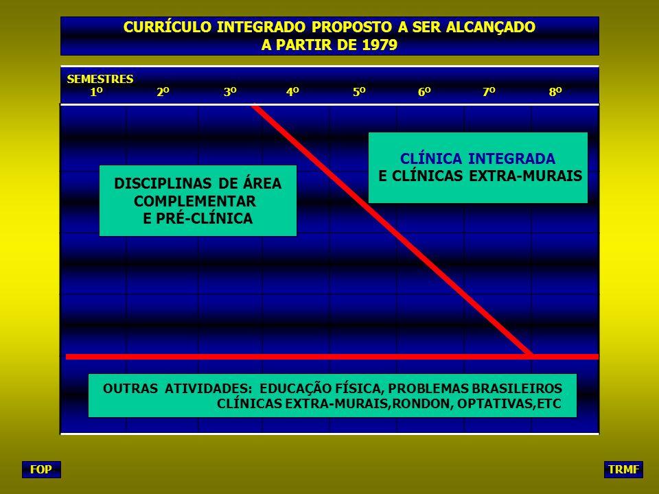 FOPTRMF SEMESTRES 1 O 2 O 3 O 4 O 5 O 6 O 7 O 8 O DISCIPLINAS DE ÁREA COMPLEMENTAR E PRÉ-CLÍNICA CLÍNICA INTEGRADA E CLÍNICAS EXTRA-MURAIS OUTRAS ATIVIDADES: EDUCAÇÃO FÍSICA, PROBLEMAS BRASILEIROS CLÍNICAS EXTRA-MURAIS,RONDON, OPTATIVAS,ETC CURRÍCULO INTEGRADO PROPOSTO A SER ALCANÇADO A PARTIR DE 1979