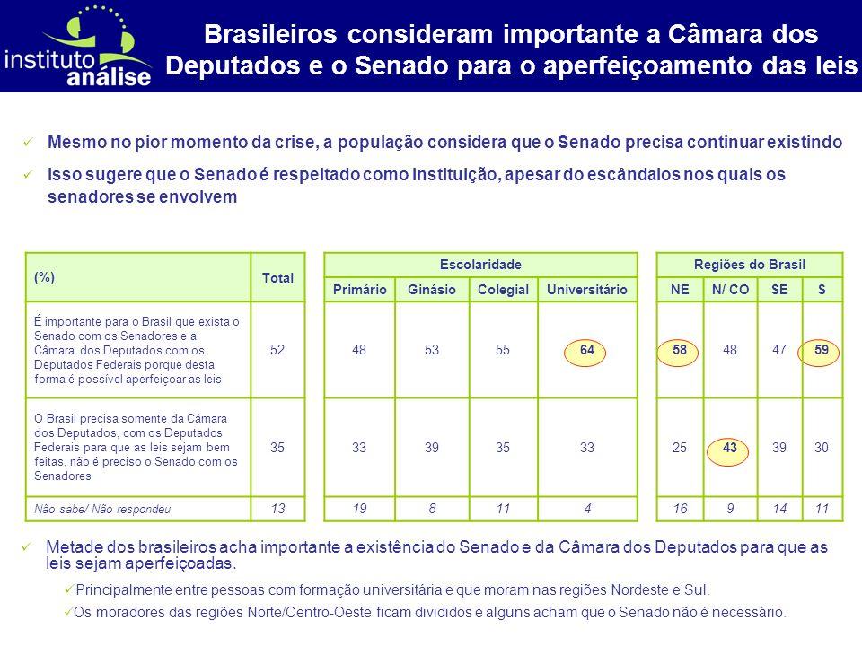 [ 11 ] Brasileiros consideram importante a Câmara dos Deputados e o Senado para o aperfeiçoamento das leis Metade dos brasileiros acha importante a ex
