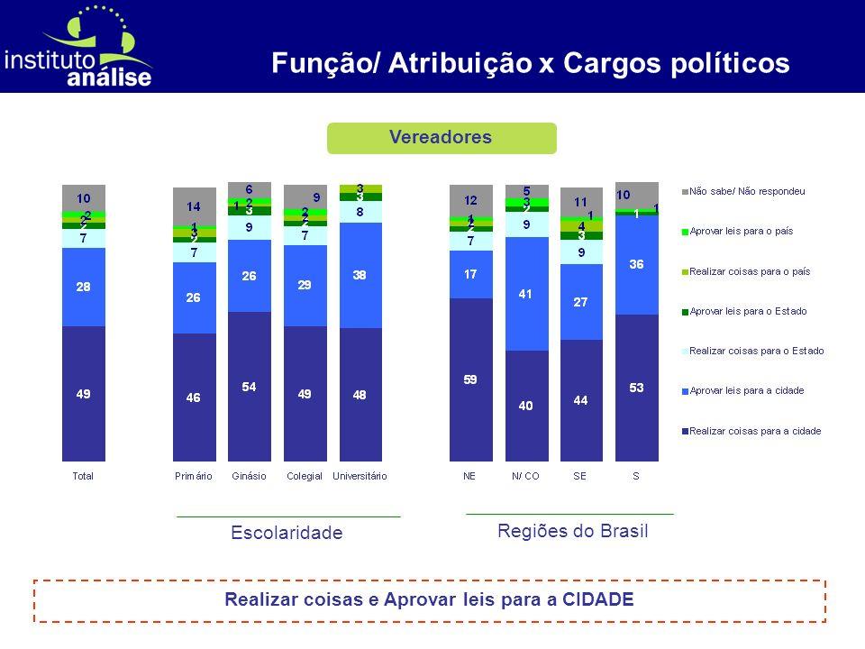 [ 4 ] Vereadores Função/ Atribuição x Cargos políticos Escolaridade Regiões do Brasil Realizar coisas e Aprovar leis para a CIDADE