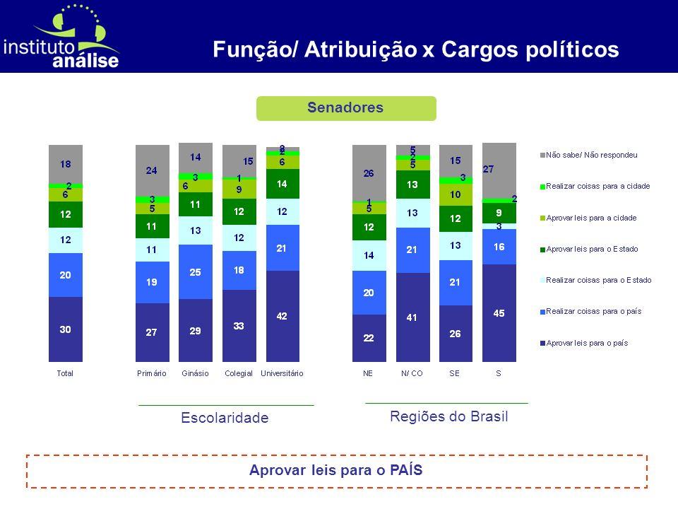 [ 6 ] Senadores Função/ Atribuição x Cargos políticos Escolaridade Regiões do Brasil Aprovar leis para o PAÍS