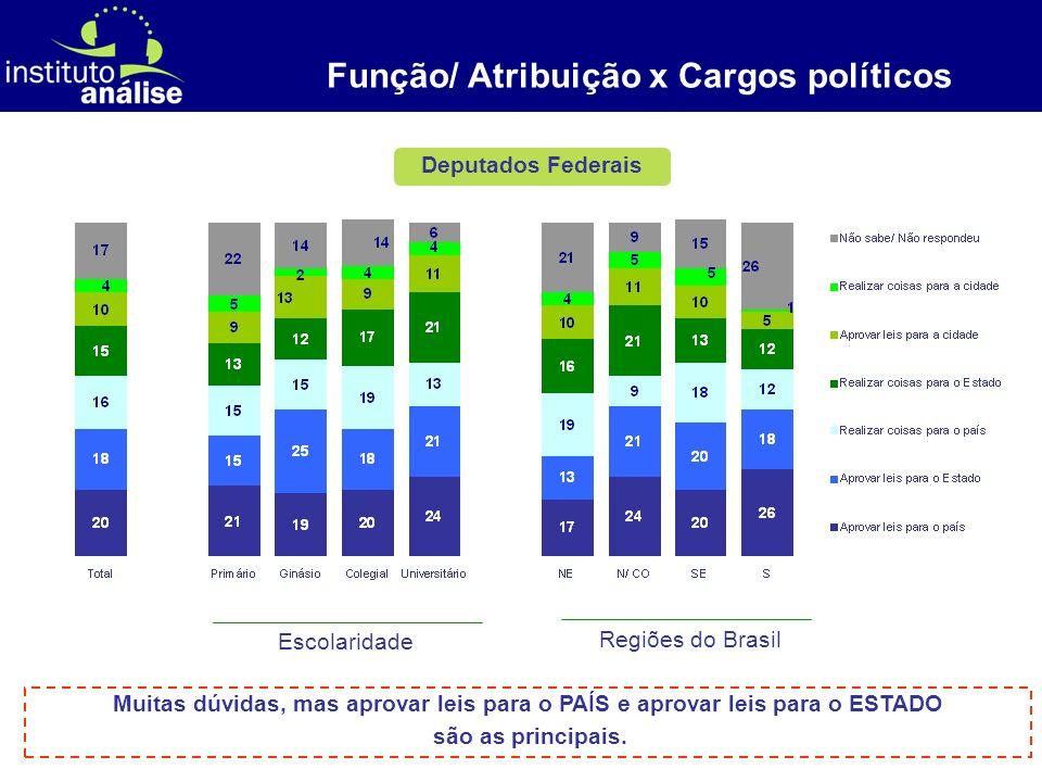 [ 7 ] Deputados Federais Função/ Atribuição x Cargos políticos Escolaridade Regiões do Brasil Muitas dúvidas, mas aprovar leis para o PAÍS e aprovar l