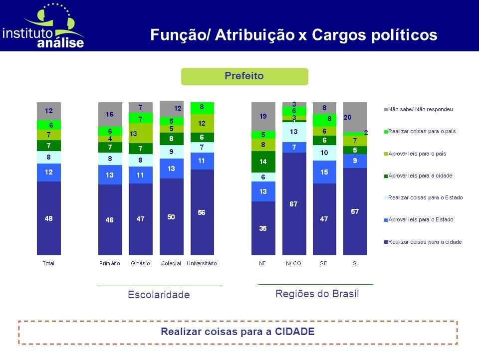 [ 8 ] Prefeito Função/ Atribuição x Cargos políticos Escolaridade Regiões do Brasil Realizar coisas para a CIDADE