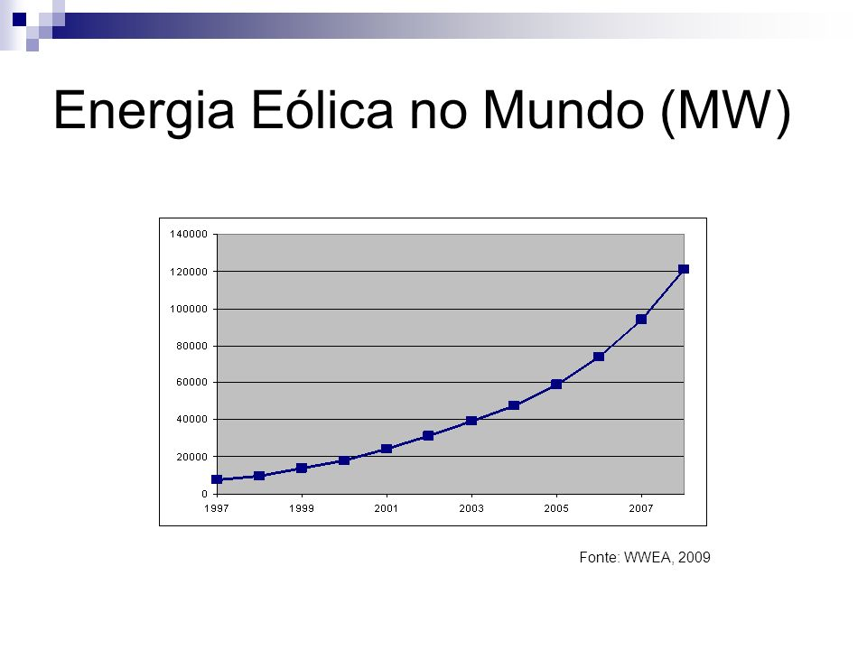 Energia Eólica no Mundo (MW) Fonte: WWEA, 2009