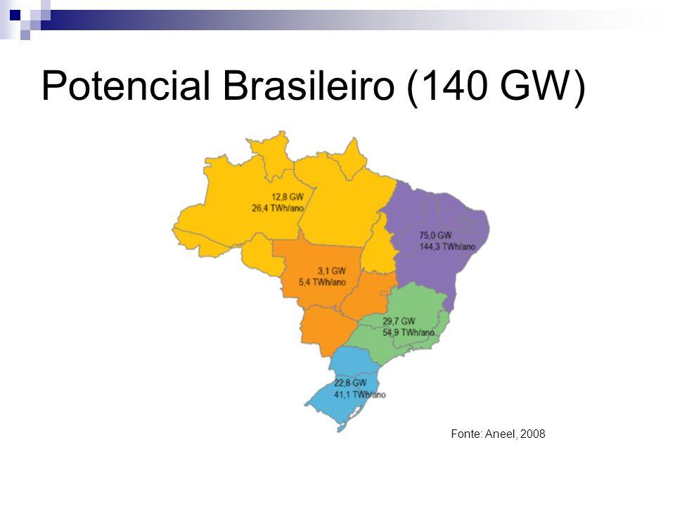 Potencial Brasileiro (140 GW) Fonte: Aneel, 2008