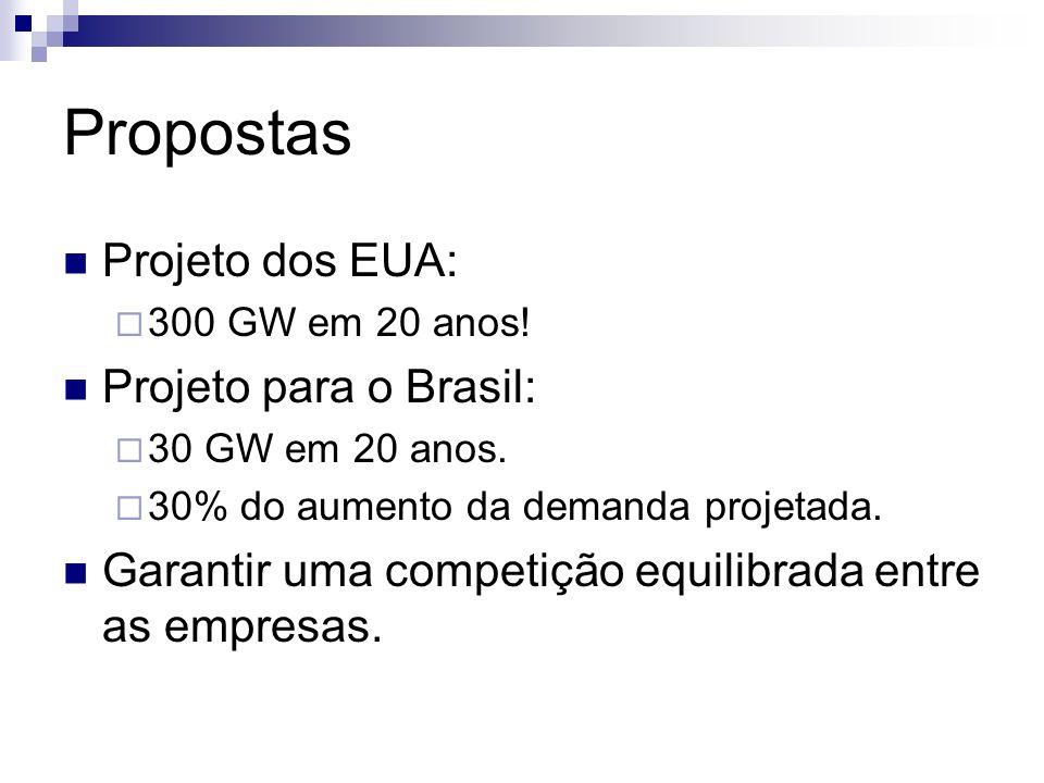 Propostas Projeto dos EUA: 300 GW em 20 anos! Projeto para o Brasil: 30 GW em 20 anos. 30% do aumento da demanda projetada. Garantir uma competição eq