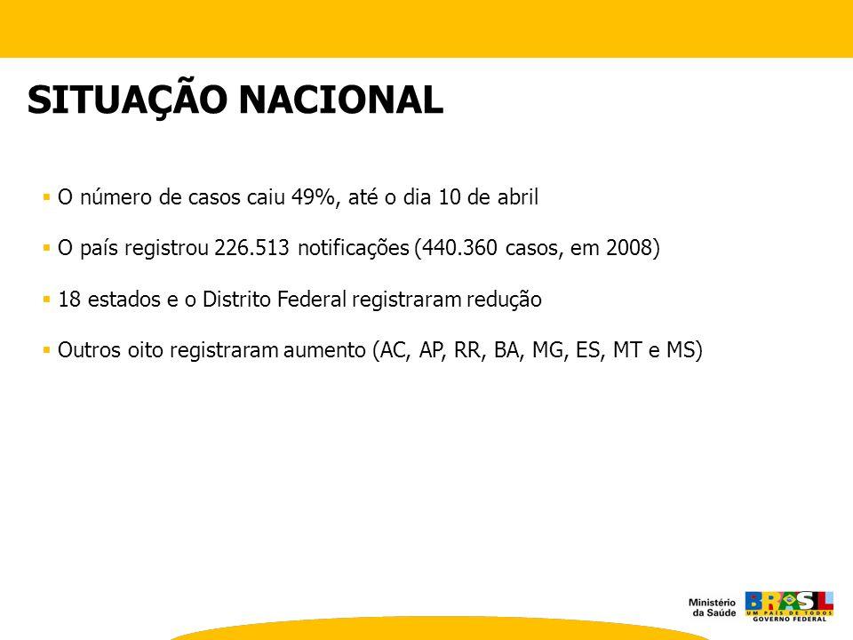 SITUAÇÃO NACIONAL O número de casos caiu 49%, até o dia 10 de abril O país registrou 226.513 notificações (440.360 casos, em 2008) 18 estados e o Dist