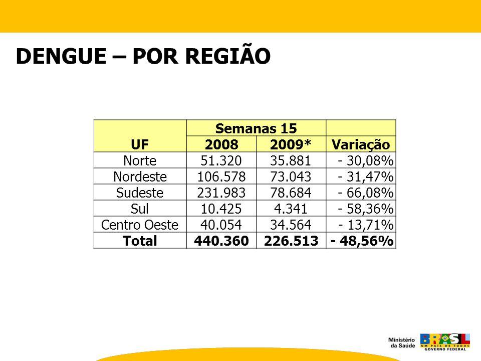 DENGUE – POR REGIÃO UF Semanas 15 20082009*Variação Norte51.32035.881- 30,08% Nordeste106.57873.043- 31,47% Sudeste231.98378.684- 66,08% Sul10.4254.34