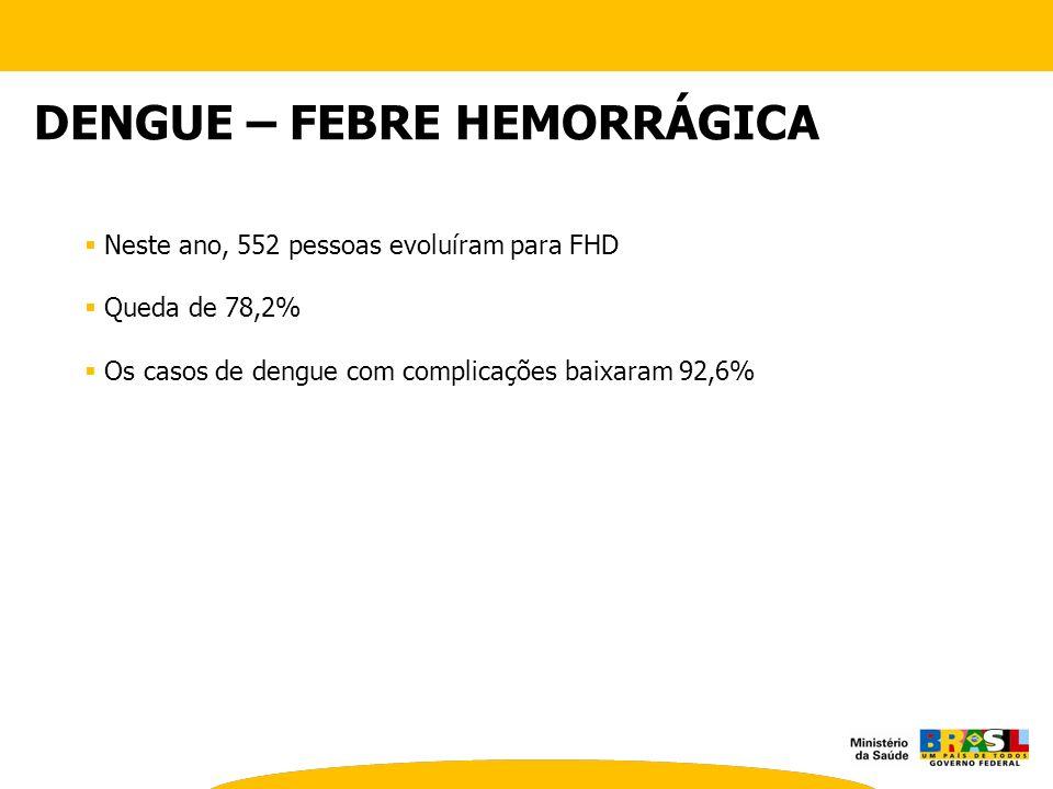 Neste ano, 552 pessoas evoluíram para FHD Queda de 78,2% Os casos de dengue com complicações baixaram 92,6% DENGUE – FEBRE HEMORRÁGICA