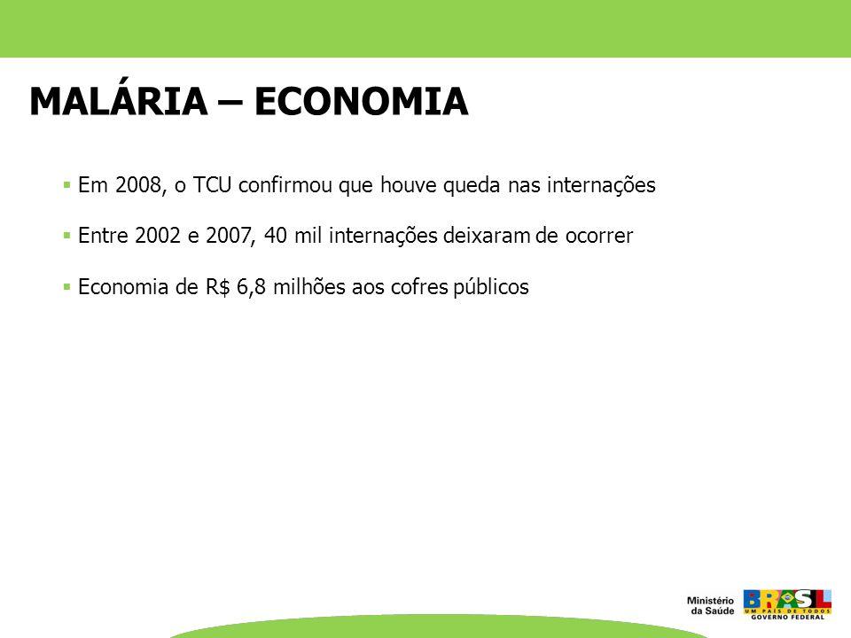 MALÁRIA – ECONOMIA Em 2008, o TCU confirmou que houve queda nas internações Entre 2002 e 2007, 40 mil internações deixaram de ocorrer Economia de R$ 6