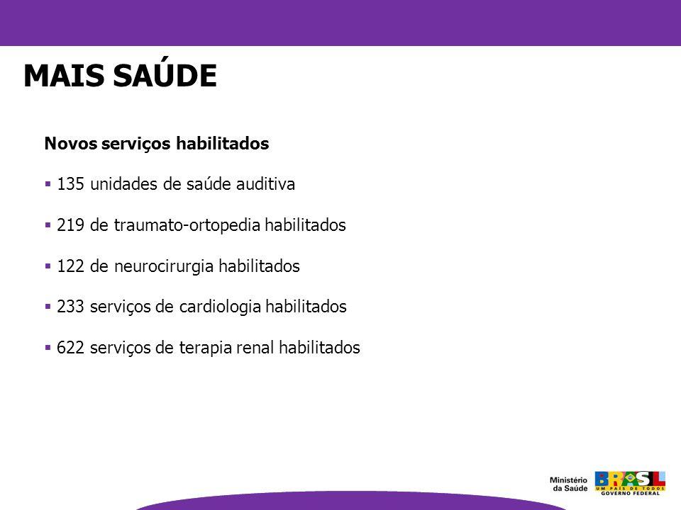 Novos serviços habilitados 135 unidades de saúde auditiva 219 de traumato-ortopedia habilitados 122 de neurocirurgia habilitados 233 serviços de cardi