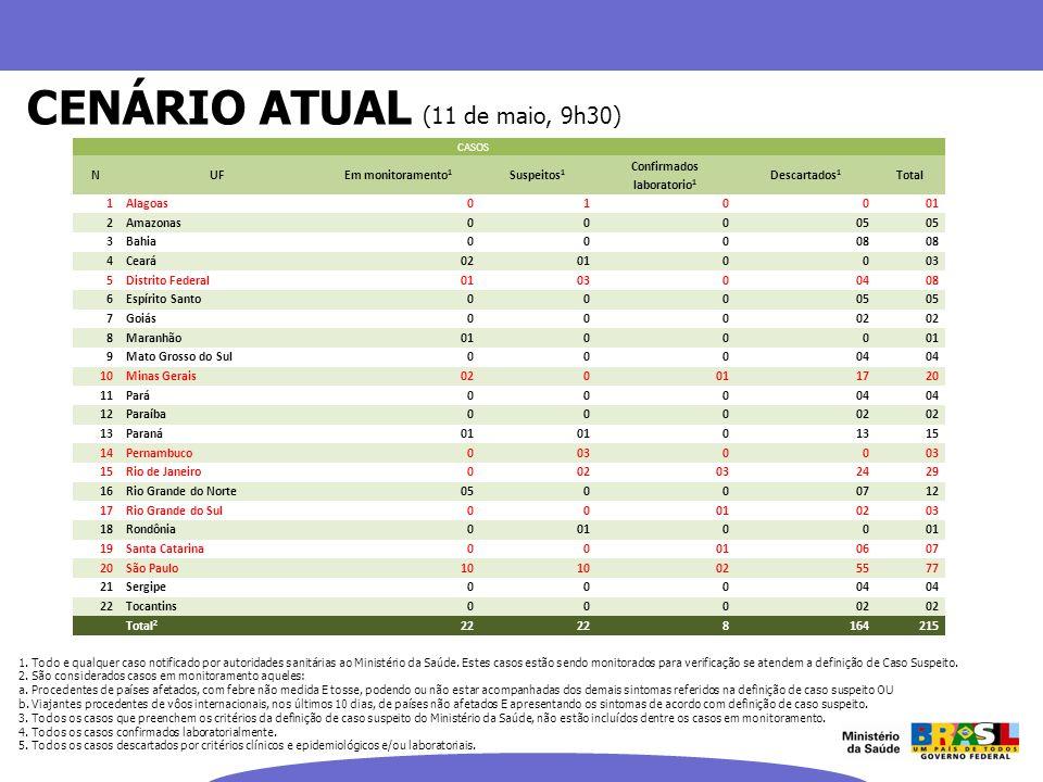 CENÁRIO ATUAL (11 de maio, 9h30) 1. Todo e qualquer caso notificado por autoridades sanitárias ao Ministério da Saúde. Estes casos estão sendo monitor